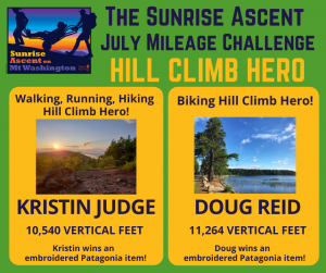 Kristin Judge with 10,540 feet of elevation and Doug Reid with 11,264 feet! Way to go!